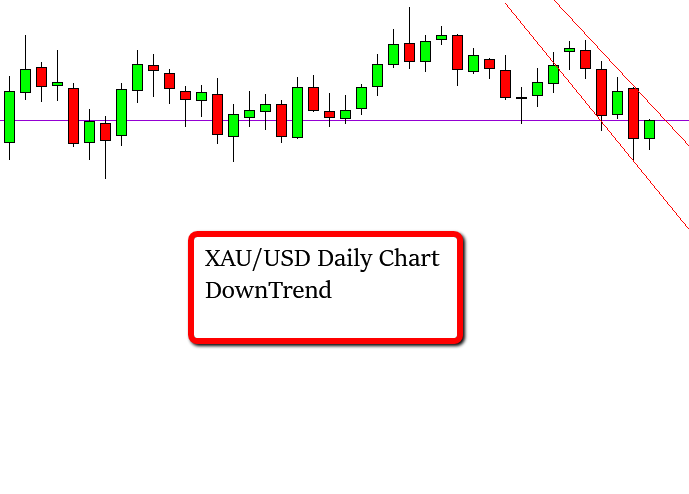 Daily Chart XAU/USD