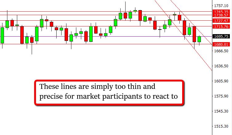 Horizontal Lines In XAU/USD Market