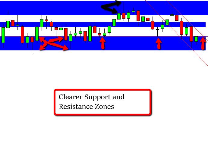 Support Resistance Zones