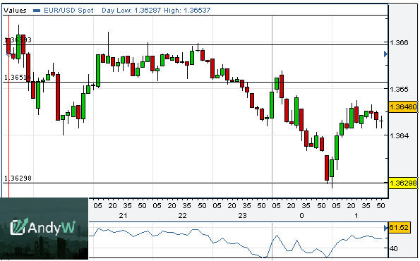 Technical Analysis In The Forex Market